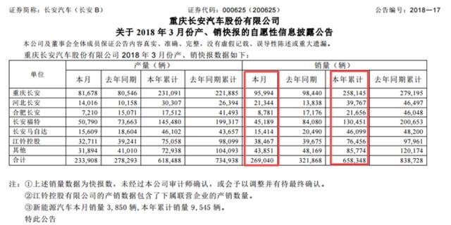 长安3月销量回暖明显 新逸动上市首月破1.2万辆