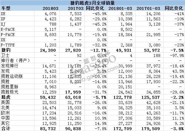 捷豹路虎3月全球销量下跌 在华销量增幅超10%