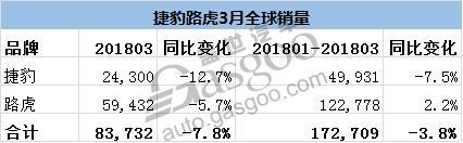 捷豹路虎指出,之所以出现销量下滑的现象,主要是由于其在英国以及欧洲市场销量的下滑。3月份,捷豹路虎英国销量同比下降26%至23,503辆,今年前三个月在该地区的累计销量也从去年同期的42,628辆跌至33,639辆。就欧洲来说,捷豹路虎今年第一季度累计销量出现了11.7%的跌幅。捷豹路虎称在上述两大市场出现销量下滑,主要是受柴油车未来不确定性的影响。