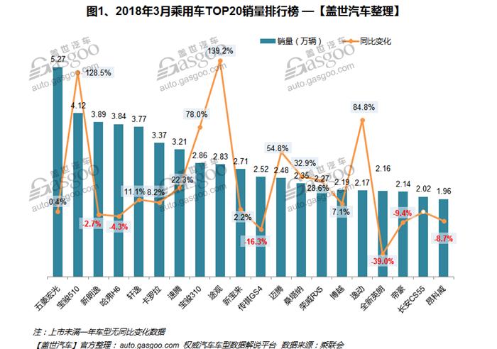 2018年3月汽车销量排行榜:哈弗H6再次落后宝骏510