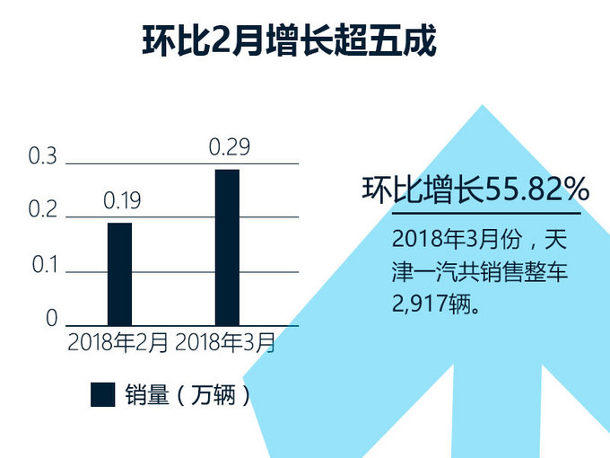 骏派系列车型是天津一汽现在的主打产品,也是其销量持续增长的保证。3月份,骏派系列共销售整车2,858辆,同比大增311%;第一季度累计销量为6,751辆,同比大增126%。能够实现如此大的增长幅度,一方面是由于产品阵营的扩充,另一方面是品牌战略的调整。