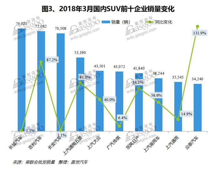 2018年3月国内SUV市场销量分析:宝骏510卫冕冠军