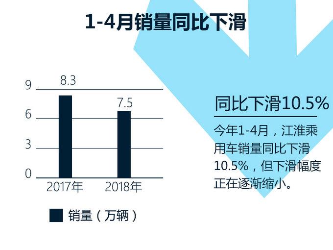 在刚刚过去的4月份,江淮乘用车销量相比3月份同比增幅有所减少,但依然保持着6.6%的同比增长,累计销售新车18,689辆。相比3月份24,189辆的成绩,环比下滑22.7%。今年1-4月,江淮乘用车累计销量近7.5万辆,同比下滑10.5%,但下滑幅度正在逐渐缩小。