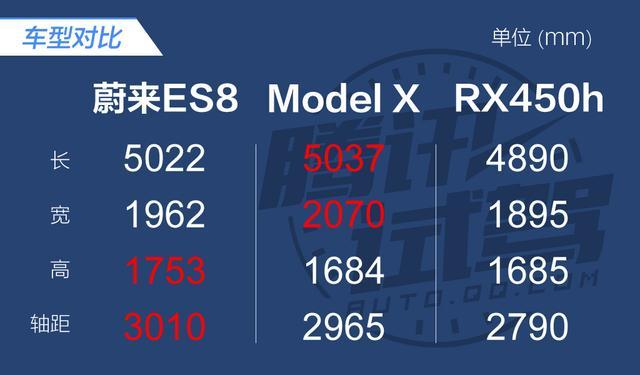 腾讯场地体验蔚来ES8 重新定义出行方式