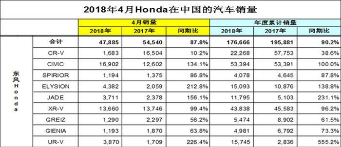 作为东风公司销量主力军之一,东风本田在近期也交出了前4月的销量答卷。根据官方数据显示,东风本田前4月总销量为176,666辆,仅占去年同期销量的90.2%;而其4月单月销量为47,885辆,同时仅占去年同期的87.8%,双双下跌的销量难免让人有些担心。在单一车型方面,除了思域和XR-V两款车型销量破万之外,其他车型的市场表现相对疲软。