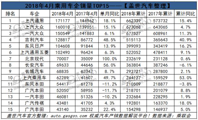 4月乘用车企销量排行榜:日系走弱韩系回升