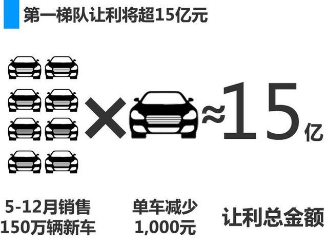 财政部税改 这三个豪华品牌尚未调整新车零售价