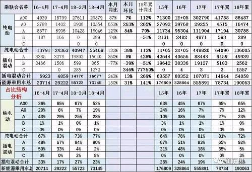 这其中,比亚迪秦和亚迪宋DM双双发力,4月销量分别为4134辆、3137辆,同比猛增1238%、1339%,排名第一、三位;上汽荣威ei6则以3176辆的销量排名二位。刚上市不久的全新宝马5系插混车型亦取得了不错的成绩,4月销量为1186辆,环比增长316%,排名第五。