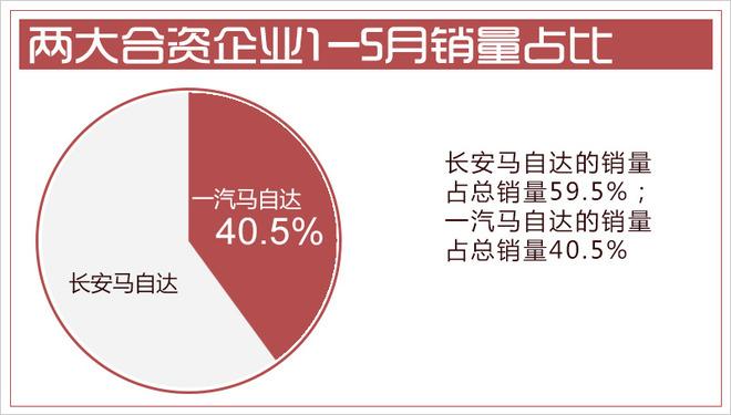 马自达2018前5月在华销量超12.6万辆 创历史新高