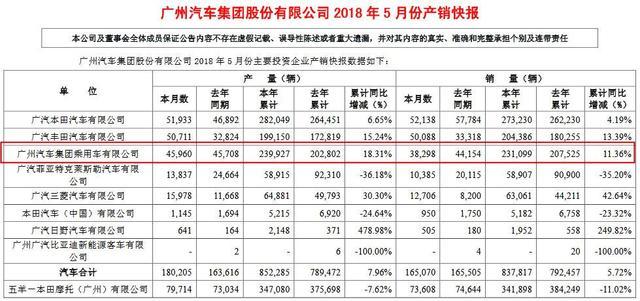 广汽5月销量超16.5万辆 自主1-5月同比增11.36%