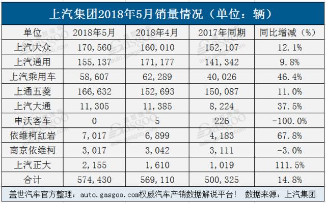 上汽集团5月销量超296万辆 上汽乘用车连续5个月增幅超40%
