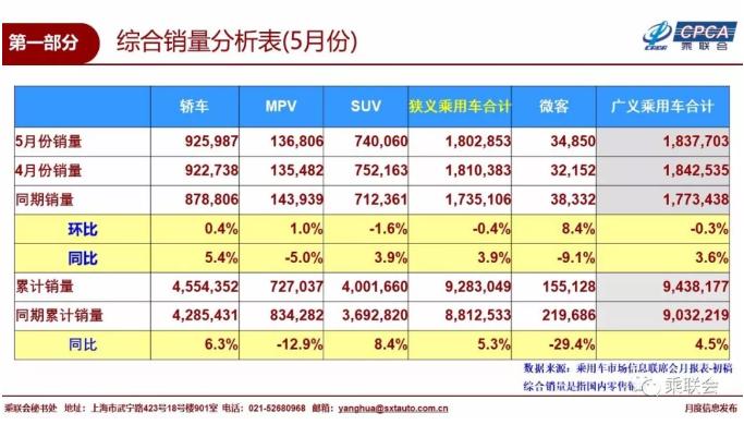 """具体来看,批发销量方面,2018年5月中国汽车市场狭义乘用车批发销量为 1,850,982辆,与2017年5月份的1,700,081辆相比,增长8.9%;但环比4月份的 1,872,082辆,则下滑了1.1%。三大细分领域,轿车5月份批发销量达948,518辆,同比增长12.6%,继续保持了良好的增长势头。MPV则结束了4月份的""""双跌""""局面,卖出了134,378辆,同比下滑5.8%,但环比微涨了1.8%。而SUV上个月增速一反常态地低于轿车,仅实现了7.4%的增长,该细分领域5月份具体销量为768,086辆。"""