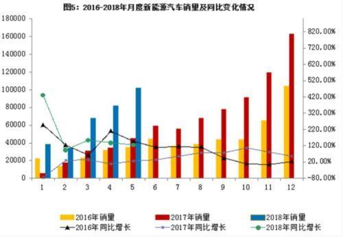 5月汽车产销环比略有下降 新能源车销量同比增125.6%