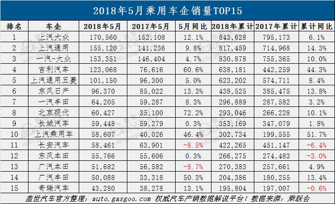 从上表数据可见,5月销量TOP15乘用车车企整体表现良好,除长安汽车、广汽本田单月销量同比出现下降之外,其余13家车企均呈现正增长。