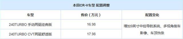 价格不变配置升 CR-V入门车型配置调整