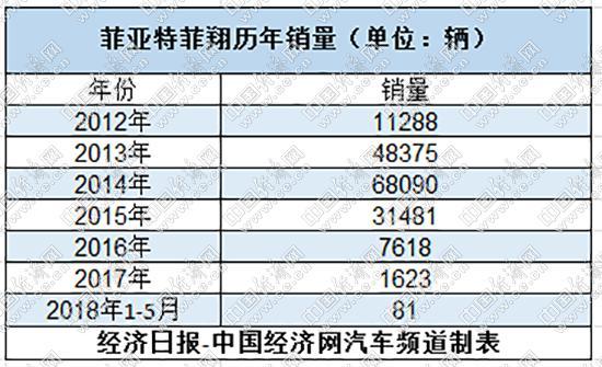 减产售后存隐忧 菲亚特退出中国市场几成定局