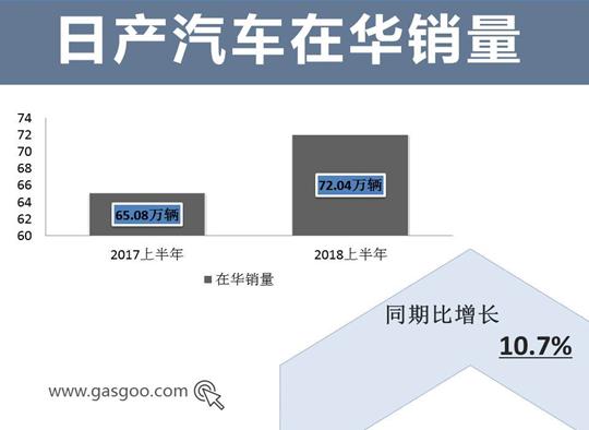 日系车企上半年在华成绩一览 谁是最大赢家