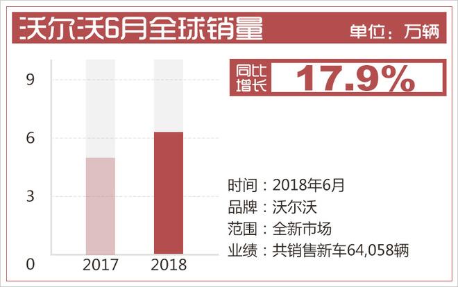 沃尔沃1-6月全球销量近32万 中国市场增长18.4%