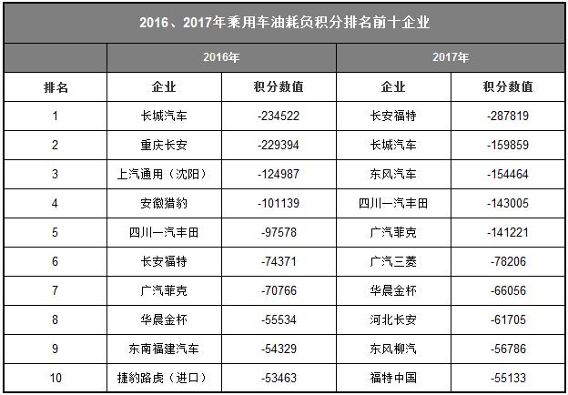 最严重面临禁止销售!长城、丰田等车企双积分未达标