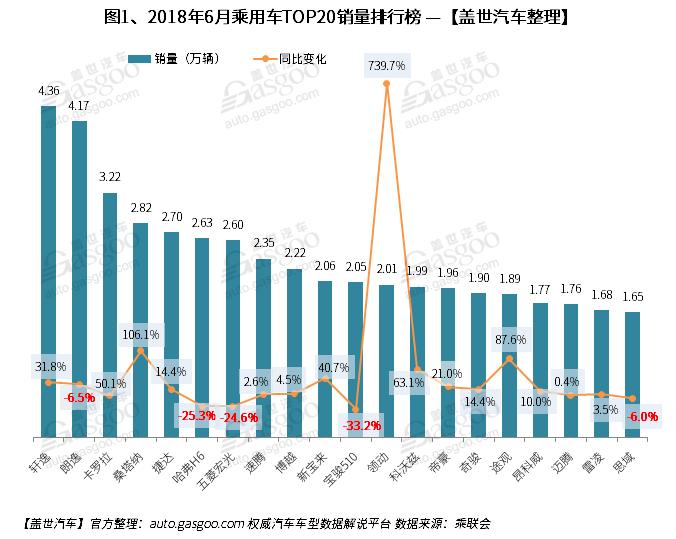 2018年6月份乘用车市场销量实现183.53万辆,较去年同期179.02万辆上升2.5%,而环比下跌0.8%。轿车本月销量同比上升,SUV同比微跌,MPV同比下跌幅度进一步扩大。而2018年1-6月累计狭义乘用车市场实现销量1155.76万辆,较去年同期1093.61万辆增长5.7%,期末库存25.63万辆,环比增加5.1%,经销商库存压力持续加大。