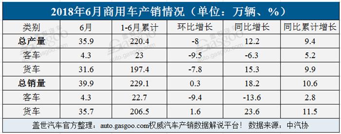 1-6月中国汽车产销双增 SUV销量超496万辆