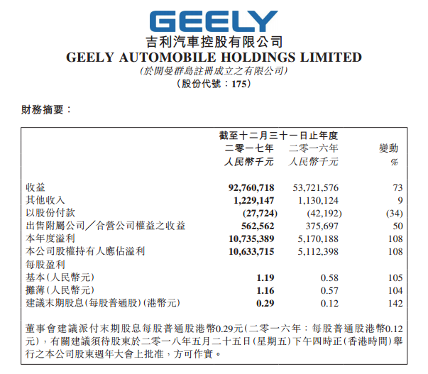 吉利在报告中称,其业绩增长主要原因为:期内销售收入大幅增加,即整体销量大幅增加及产品组合改善。相关数据显示,2018年上半年,吉利汽车总销量达到766,630辆,较去年同期增长44%。具体来看,吉利旗下车型整体表现提升,博系家族1-6月总销量达到159,325辆,帝豪家族前6月总销量达到287,602辆,远景家族1-6月总销量则达到了260,552辆。此外,作为吉利旗下高端个性品牌的首款车型,领克01上半年累计销量也高达46,252辆。