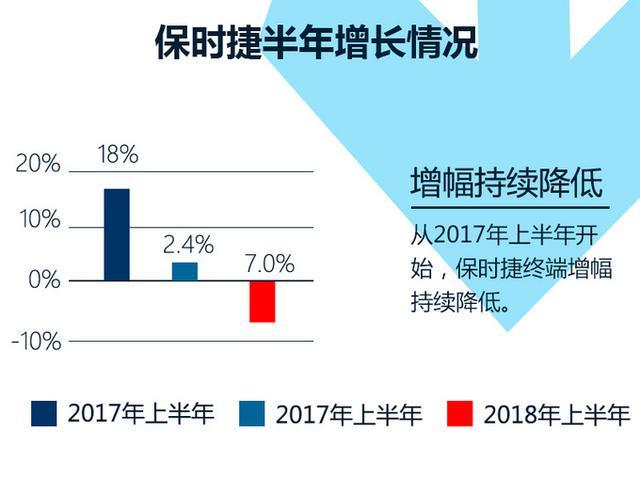 保时捷销量骤降17% 二季度中国市场加速下滑