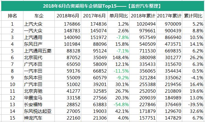 """从上表数据可见,6月销量TOP15乘用车车企大部分表现良好,特别是韩系车在华代表北京现代,以及自主品牌""""黑马""""上汽乘用车,增长十分强劲。比较之下,长安和长城则有点后劲不足,上个月销量双双下跌。此外,美系车的表现也不尽如人意。"""