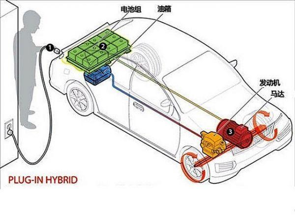 新能源车市:清库存推高销量 插电混动快速崛起