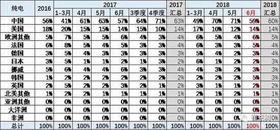 中国新能源乘用车上半年全球占比50%