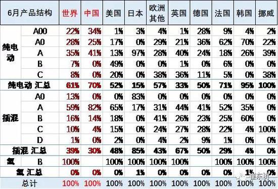 中国新能源车的电动化占比较高,其中微型电动车的微型化趋势稍有改善。