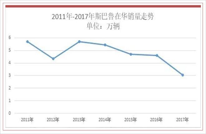 在2011年和2013年,斯巴鲁的销量一度达到5.7万辆,作为一款纯进口并且只有寥寥几款车型在售的品牌来说,这样的成绩已经相当不错了,就当大家以为这是斯巴鲁起飞的起点的时候,其销量却遭遇了滑铁卢并且自此一蹶不振。