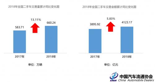 另外,从车龄情况来看,3年以内的乘用车占比只有23.8%,比去年的25%要低一些,而3到6年车龄的占比也比去年数据要低一些,7到10年和11年以上的车型流通数据均有所提升。