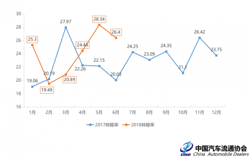 全国解除限迁政策的推进,极大的触及了二手车交易,数据显示,2018年上半年,跨区域流通达到24.38%。(李鹏)