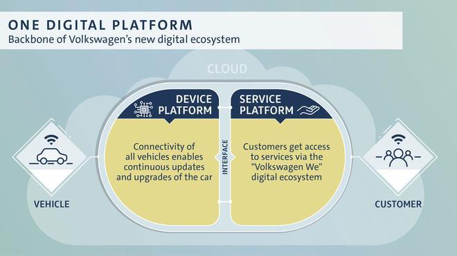 大众公布数字化路线图 转型进程再加速