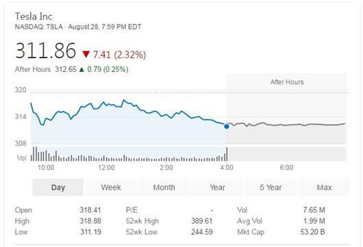 特斯拉最新股价大跌